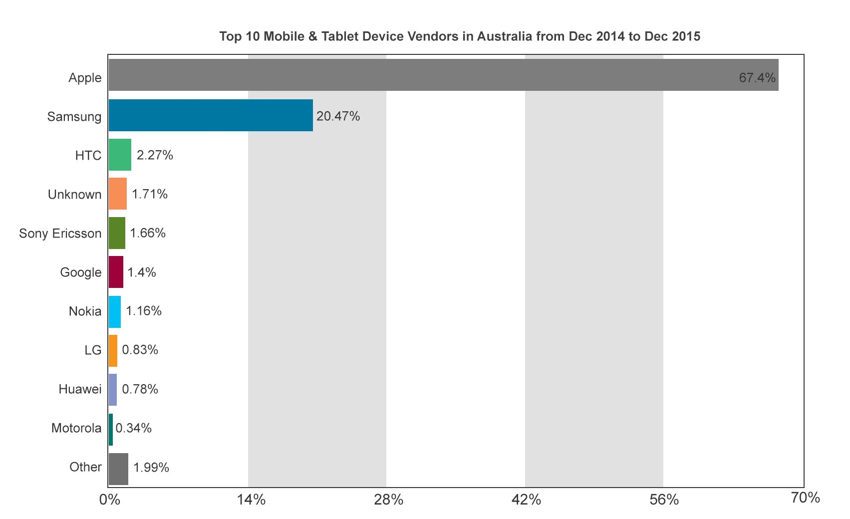 Top Device Vendors in Australia in 2015
