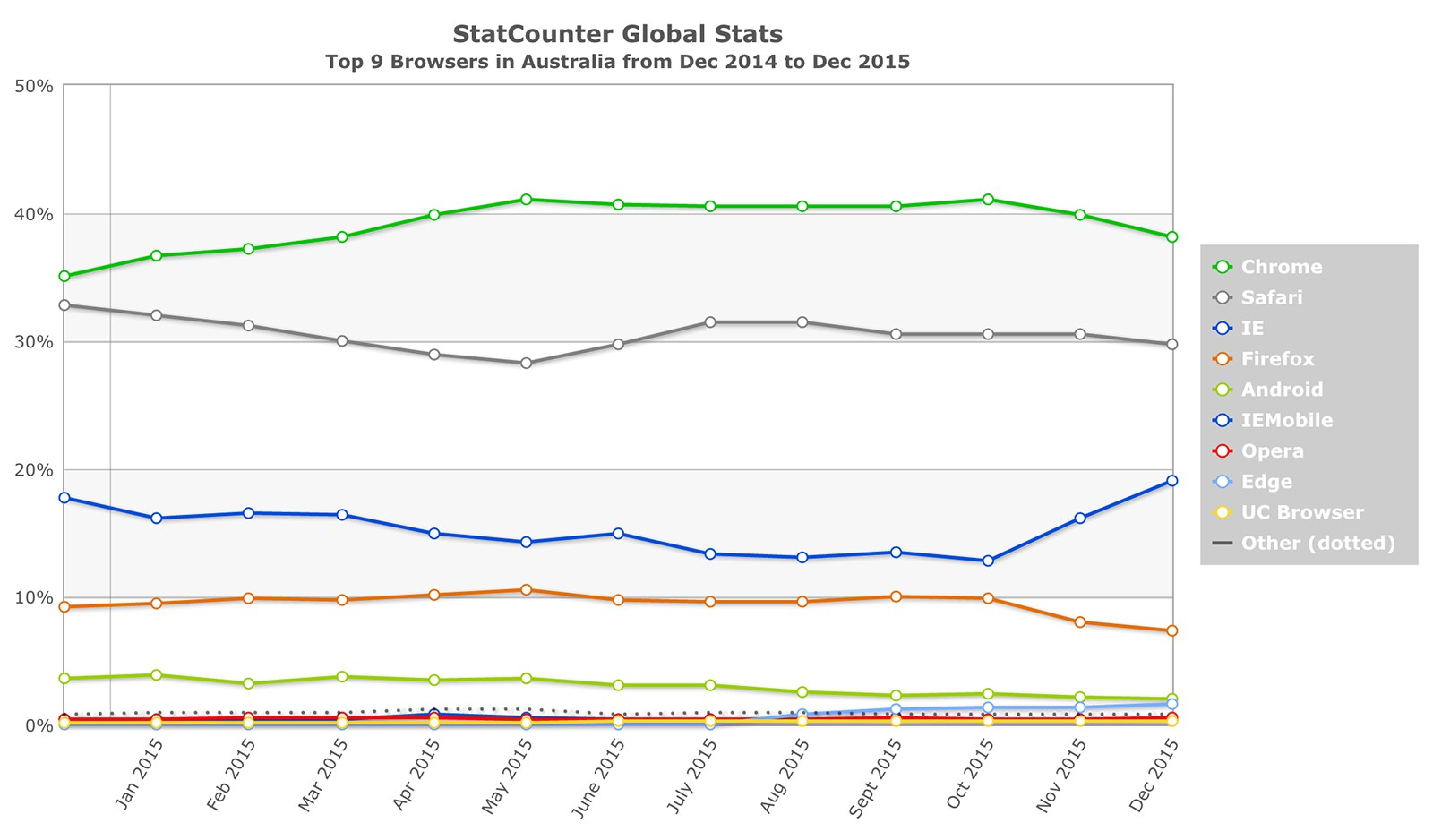 Top 9 browsers in Australia in 2015